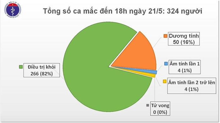 viet nam khong co ca mac moi covid-19, them 2 benh nhan dieu tri khoi hinh 1