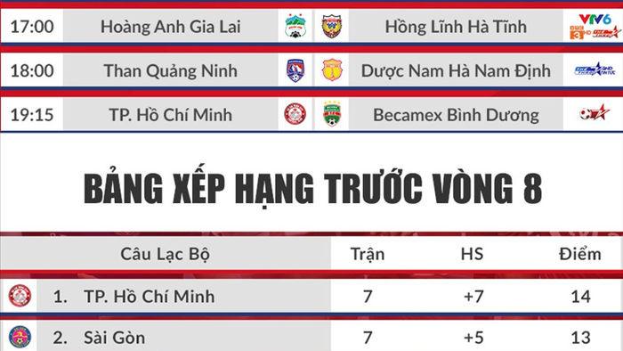 lich thi dau vong 8 v-league 2020 hom nay (5/7): viettel vs ha noi fc dai chien hinh 1
