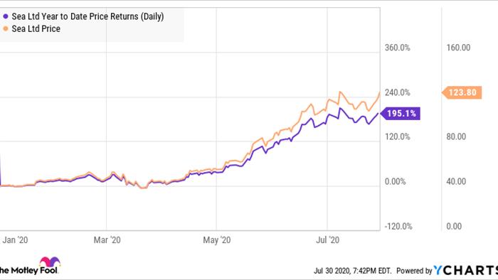 Cổ phiếu công ty mẹ của Shopee tăng giá tới 200% trên sàn Nasdaq