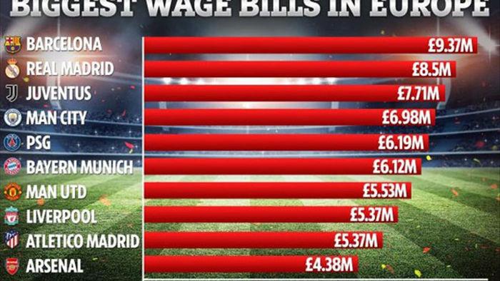 10 CLB trả lương cao nhất châu Âu: Man Utd chỉ xếp thứ... 7 - 2