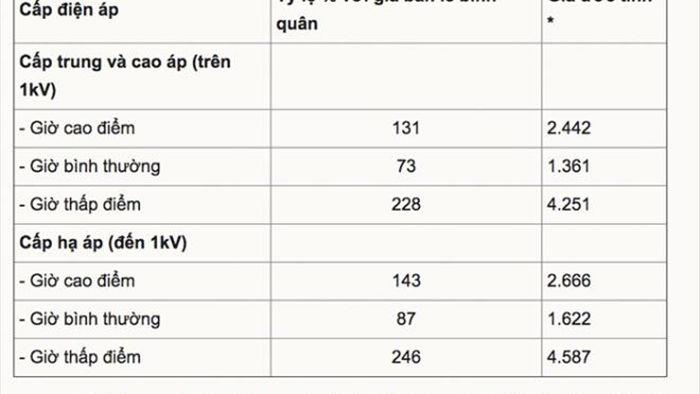 Giá điện sản xuất bị chê quá cao, Bộ Công Thương lý giải thế nào?  - 1