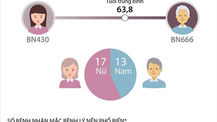 [Infographics] Viet Nam co 30 benh nhan tu vong vi COVID-19 hinh anh 1