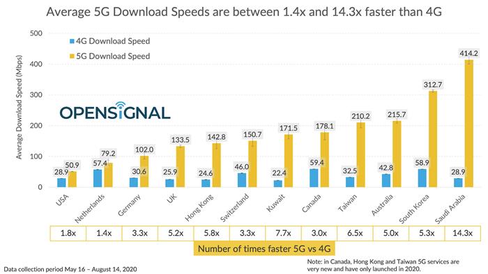 Trong khi nhiều quốc gia đạt tốc độ 5G hàng trăm megabits, Mỹ chỉ đạt trung bình 51Mbps - Ảnh 1.