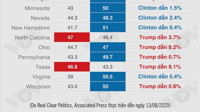 Infographic: Bầu cử Tổng thống Mỹ 2020 đến hồi gay cấn