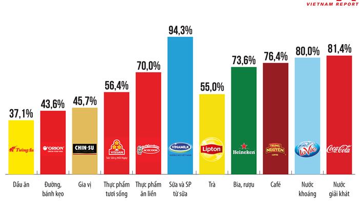 Top 10 Công ty uy tín ngành Thực phẩm - Đồ uống năm 2020