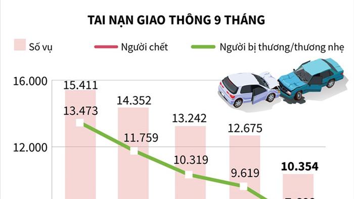 [Infographics] 9 thang, gan 5.000 nguoi chet vi tai nan giao thong hinh anh 1