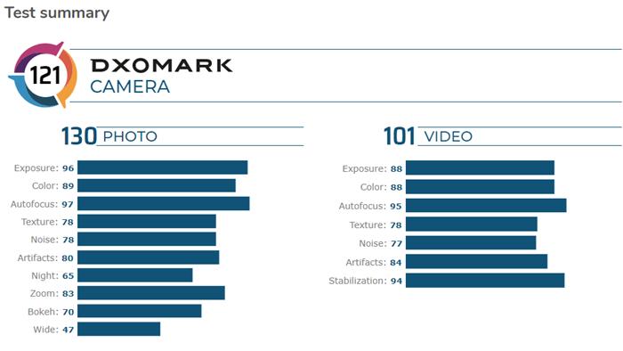 Điểm DxOMark của Galaxy Note 20 Ultra gây thất vọng, xếp sau nhiều smartphone cao cấp - Ảnh 3.