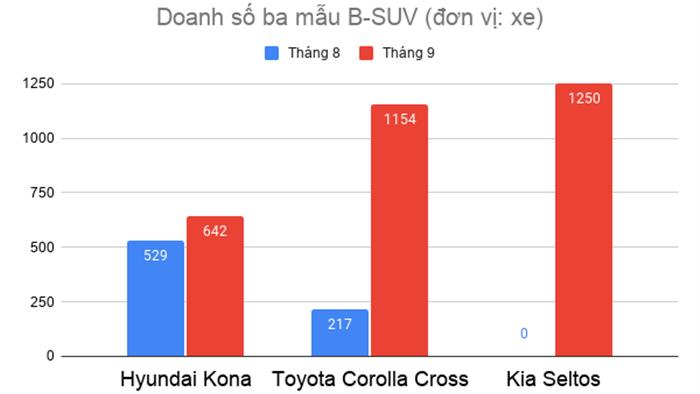 Kia Seltos, Corolla Cross vừa chào sân đã đe nẹt Hyundai Kona, Mazda CX-5 - 2