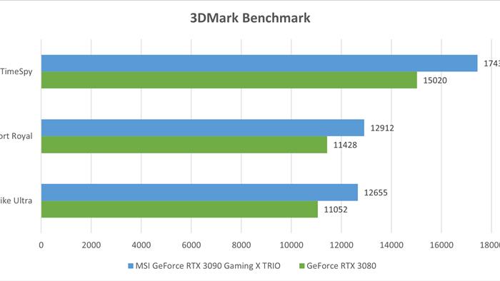 Đánh giá MSI GeForce RTX 3090 Gaming X TRIO: Khi sức mạnh của card đồ họa đã được đẩy đến giới hạn - Ảnh 14.