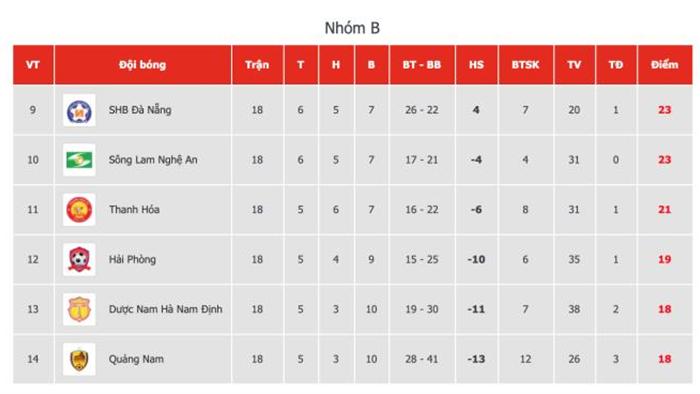 Hòa SLNA, Nam Định trụ hạng V-League với kịch bản nghẹt thở đến khó tin - 3