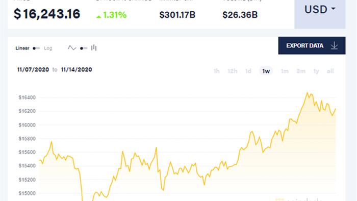Gia Bitcoin vuot moc 16.000 USD sau 3 nam anh 1