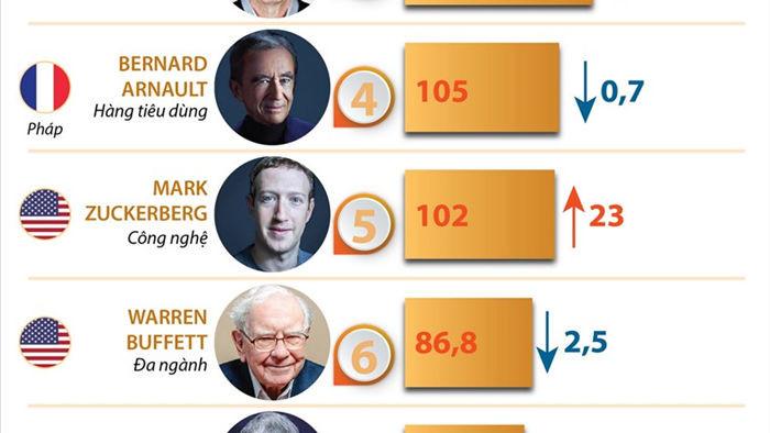 [Infographics] Diem mat 10 ty phu giau nhat hanh tinh hinh anh 1