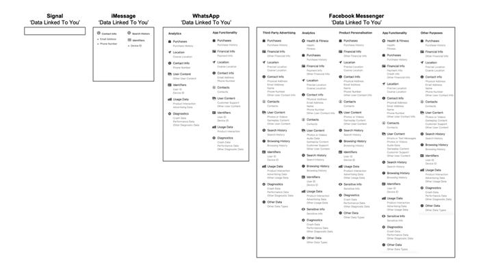So sánh lượng dữ liệu người dùng thu thập của Facebook Messenger và iMessage, kết quả thật đáng kinh ngạc - Ảnh 2.