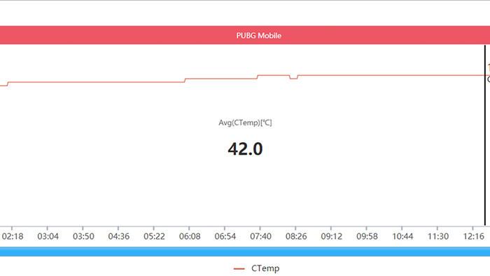 Đánh giá hiệu năng gaming trên Xiaomi Mi 11: Snapdragon 888 liệu có nóng như lời đồn? - Ảnh 26.