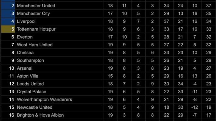 Đánh bại Chelsea, Leicester chiếm ngôi đầu Ngoại hạng Anh - 3