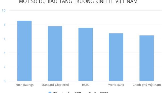 Standard Chartered: GDP Việt Nam 2021 tăng 7,8%  - 1