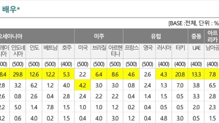 Tranh cãi dữ dỗi chuyện Song Hye Kyo là nữ diễn viên Hàn nổi tiếng nhất thế giới mà không phải là Son Ye Jin - Ảnh 3.