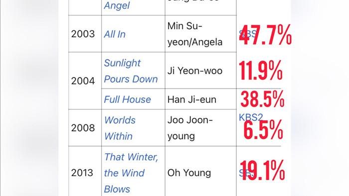 Son Ye Jin bị fan Song Hye Kyo