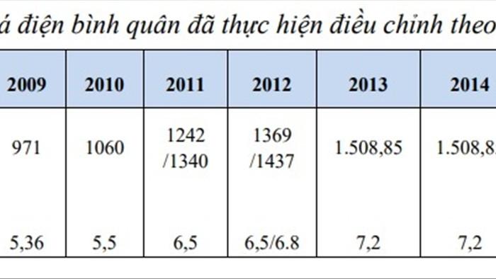 Tính toán cách tăng - giảm giá điện theo từng quý