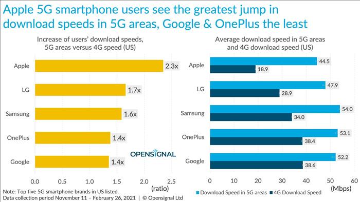 Báo cáo cho thấy iPhone 12 chậm hơn hầu hết smartphone Android trong thử nghiệm tốc độ 5G/4G - Ảnh 4.