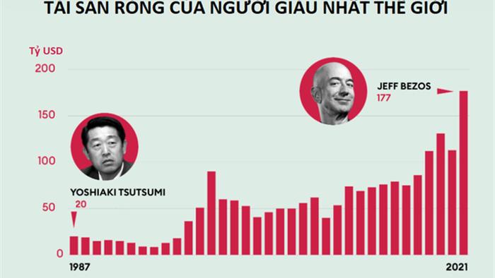 Bảng xếp hạng Forbes 2021: Cứ 17 giờ thế giới lại có gần 1 tỷ phú mới - 3