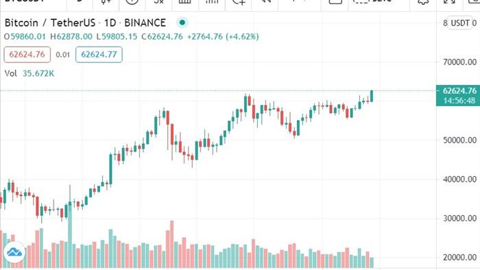 Bitcoin phá đỉnh, cán mốc 63.000 USD