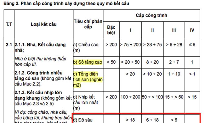 Hà Nội báo cáo Thủ tướng việc cấp phép nhà dân có 4 tầng hầm