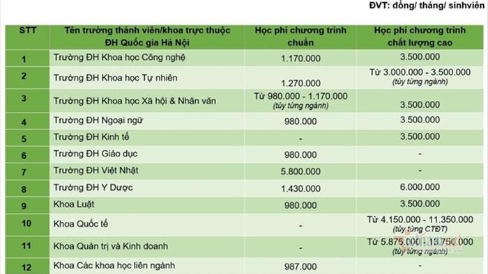 Học phí 12 trường, khoa thuộc Đại học Quốc gia Hà Nội: Từ 9,8 đến 60 triệu/năm - 1