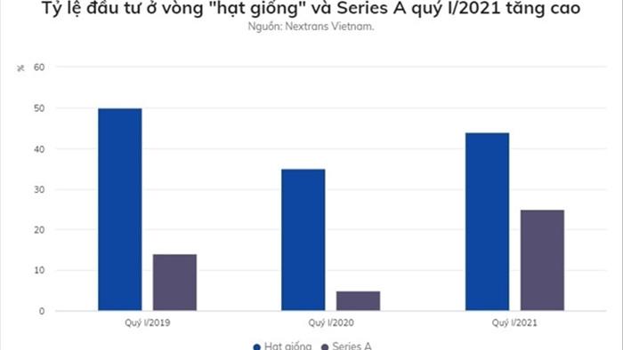 Các startup Việt Nam được đầu tư 100 triệu USD trong 3 tháng đầu năm - 1