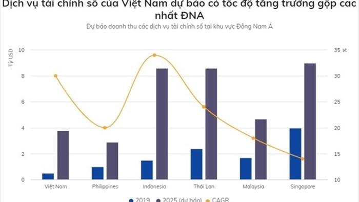 Các startup Việt Nam được đầu tư 100 triệu USD trong 3 tháng đầu năm - 2