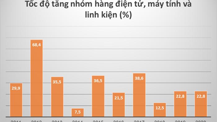 Sản xuất Macbook, iPad và tiềm năng của Việt Nam trong chuỗi cung ứng điện tử, máy tính toàn cầu - Ảnh 2.