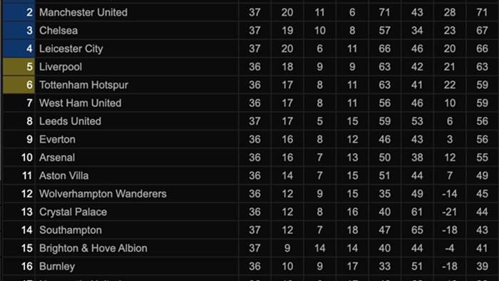 Kết quả Ngoại hạng Anh: Đánh bại Leicester, Chelsea củng cố vị trí trong top 4 - 3