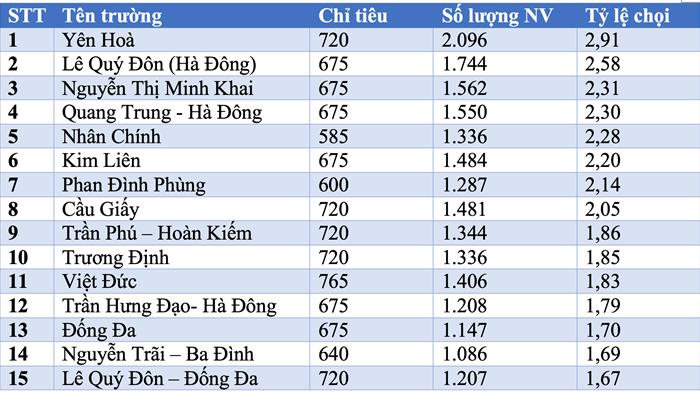 Thi vào lớp 10: Những trường có tỷ lệ chọi cao và thấp nhất Hà Nội - 1