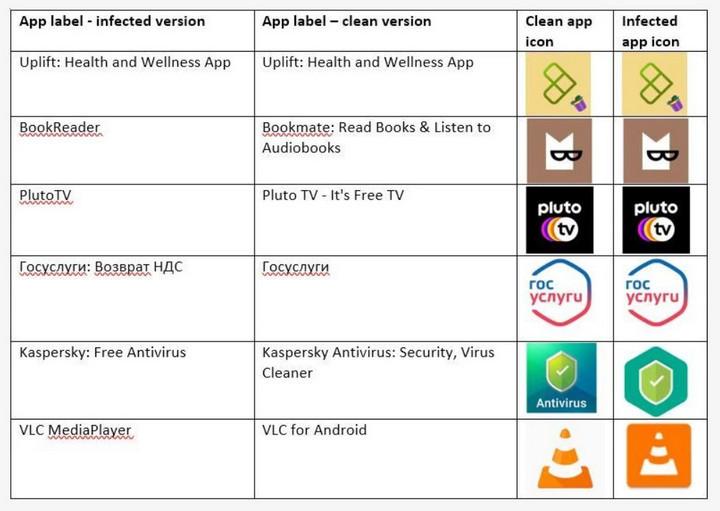 Nhiều ứng dụng giả mạo phát tán mã độc trên điện thoại Android, chiếm quyền kiểm soát-3