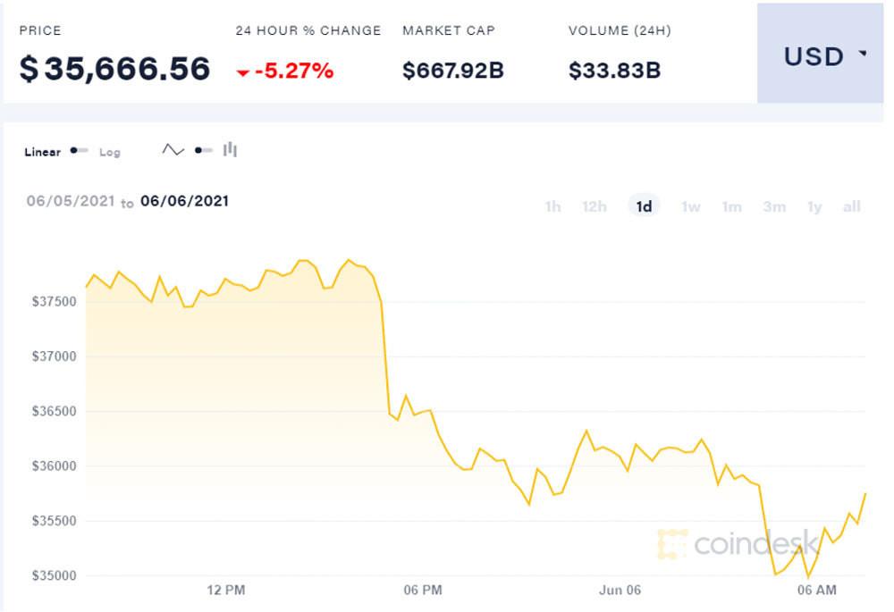 Một tuần thê thảm, Bitcoin tụt sâu dân chơi hoảng sợ-1