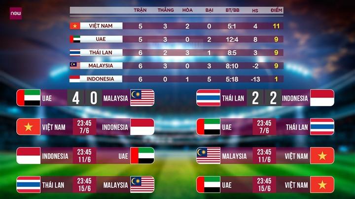 Nhận định bóng đá Việt Nam vs Indonesia: Tuyển Việt Nam thắng, vững ngôi đầu-3