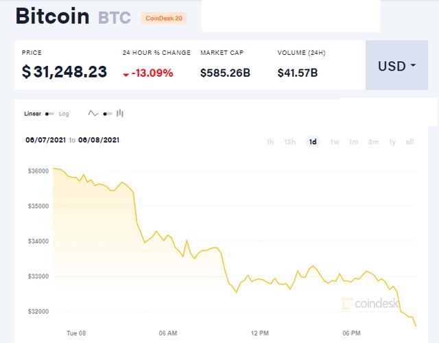 Bitcoin mất 13% chỉ sau vài giờ, cơn ác mộng chưa tìm thấy hồi kết-1