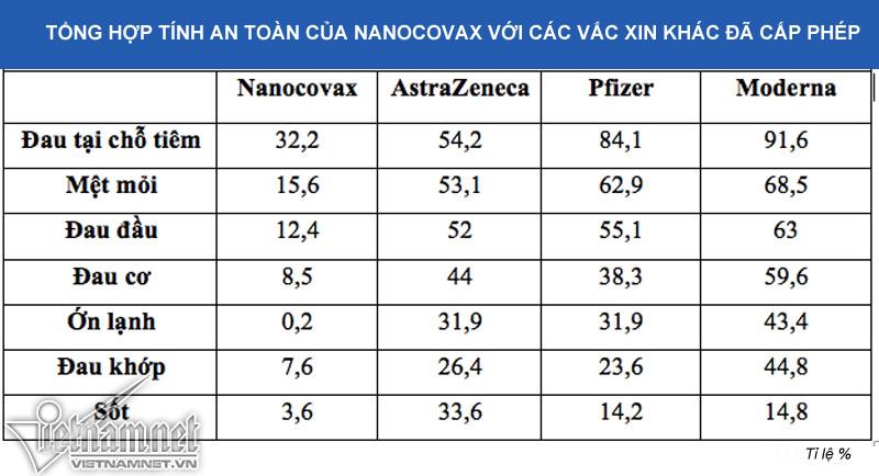Tác dụng phụ vắc xin Covid-19 Nanocovax thấp hơn Pfizer, Moderna-2
