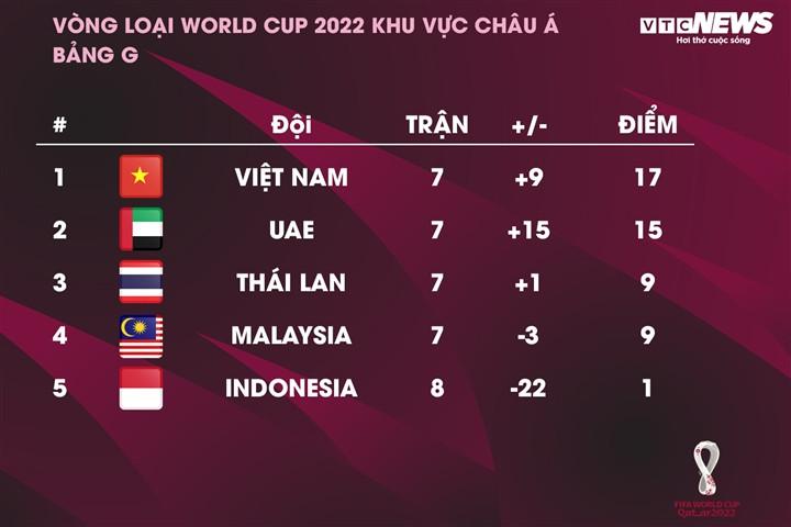 HLV Park Hang Seo bất bại 29 trận, tuyển Việt Nam là số 1 Đông Nam Á-3