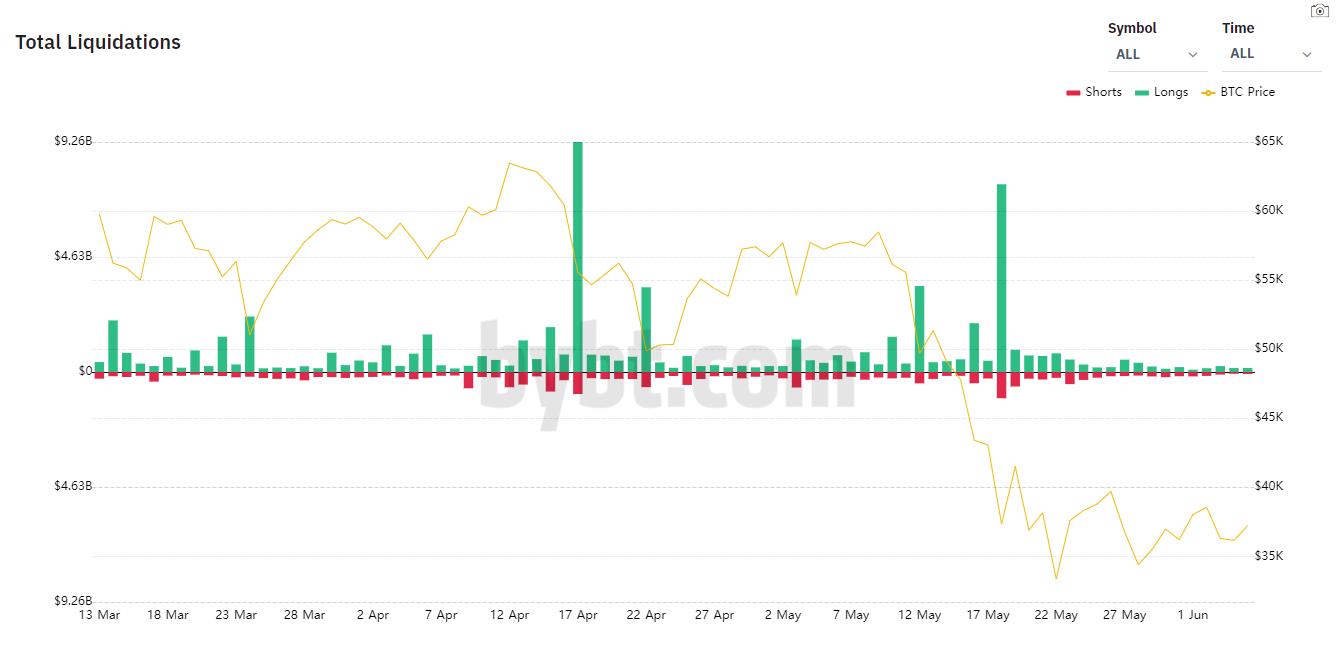 Đâu là đáy của Bitcoin trong tháng 6?-2