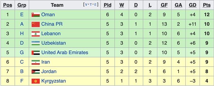 Tuyển Việt Nam 99% khả năng vào vòng loại cuối cùng World Cup 2022-1