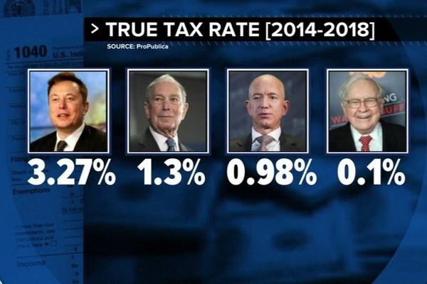 Chiêu trò lách thuế của những tỷ phú giàu nhất thế giới-2