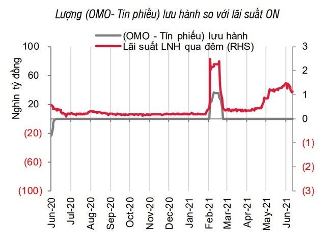 Ngân hàng Nhà nước bơm tiền trở lại sau 4 tháng-2