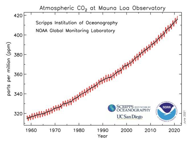 Nồng độ CO2 trong khí quyển đạt mức cao nhất trong thập kỷ qua-2