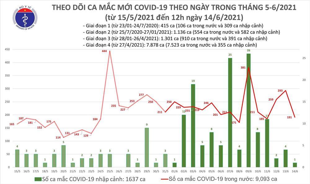 100 ca mắc Covid-19 mới, TP.HCM có 9 bệnh nhân ở BV Bệnh Nhiệt đới-1