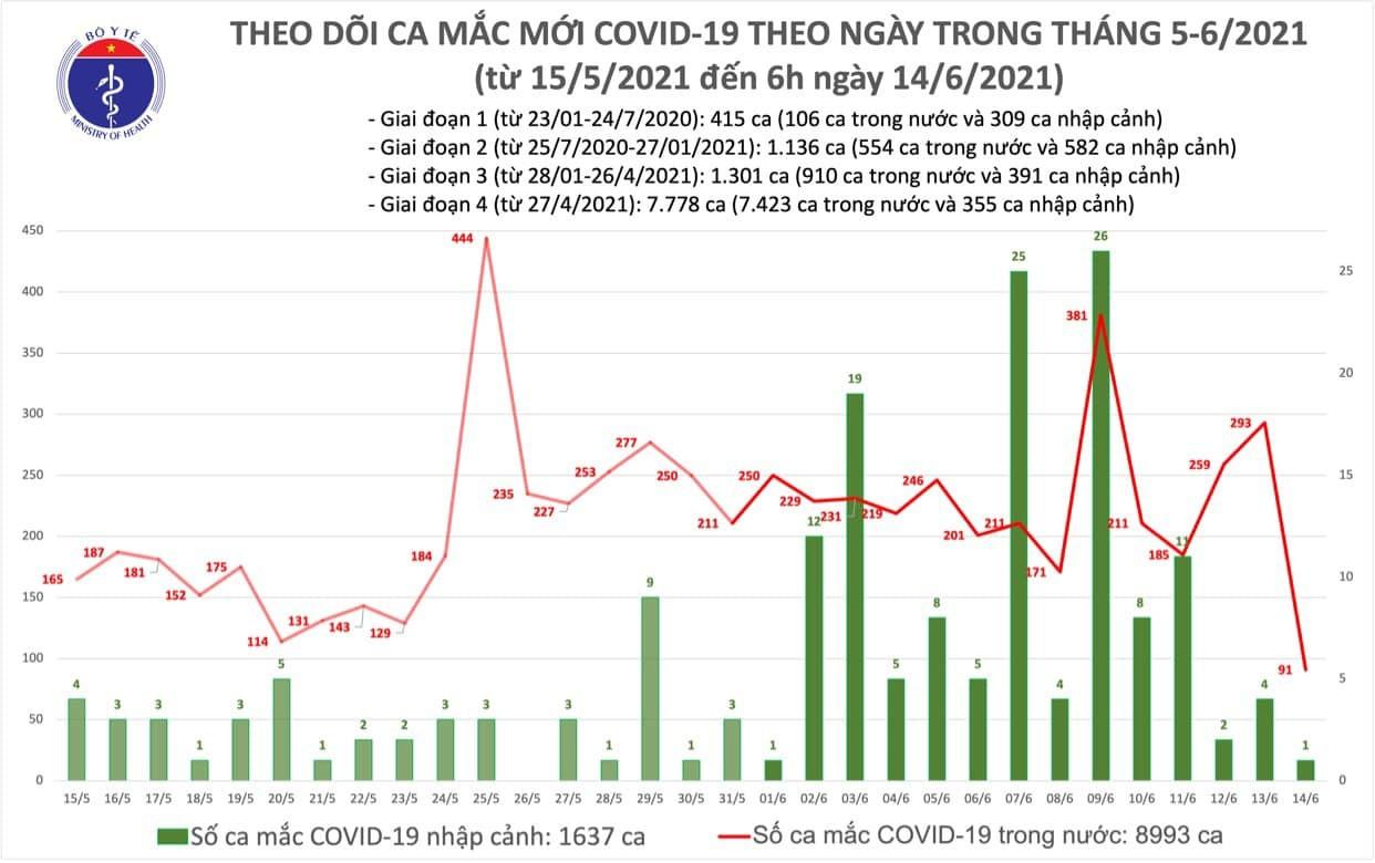 Thêm 92 ca Covid-19, TP.HCM tiếp tục có số người mắc nhiều nhất-1