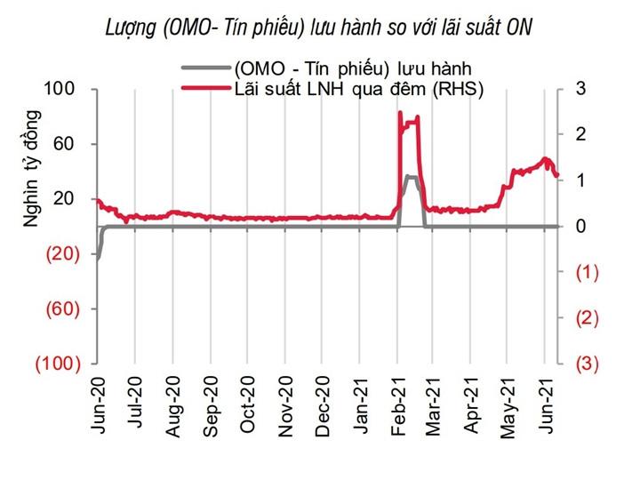Ngân hàng Nhà nước bơm tiền trở lại sau 4 tháng-1