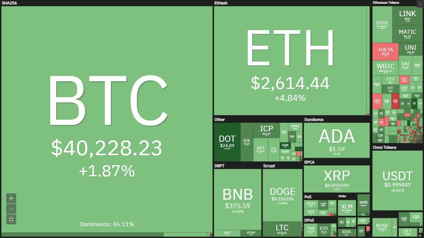Động lực nào để Bitcoin phá cản 42.000 USD, đảo ngược chu kỳ giảm giá?-3