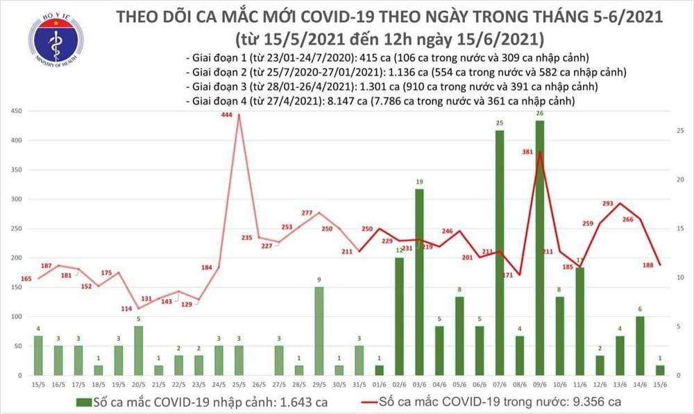 Thêm 118 ca mắc Covid-19 mới, TP.HCM có nhiều ca chưa rõ nguồn lây-1