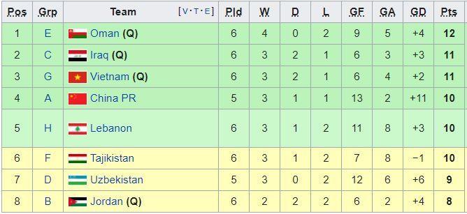 Việt Nam 2 - 3 UAE: Việt Nam chính thức giành vé đi tiếp vòng loại thứ ba-2